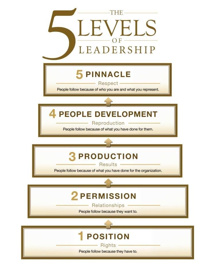 5 Levels Of Leadership1